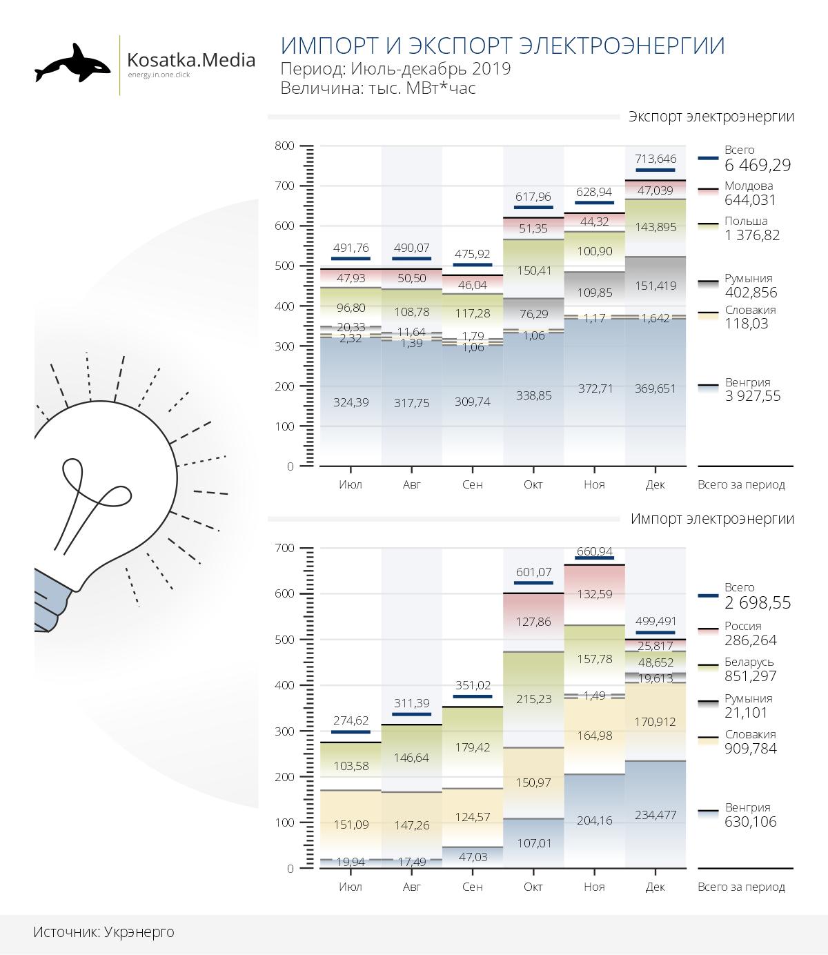 Экспорт электроэнергии из Украины вырос в 2019 году на 4,9%
