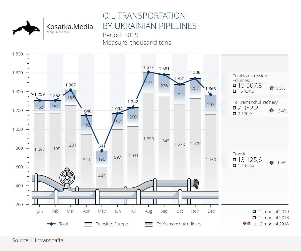 Ukrtransnafta increased oil flow volumes in 2019