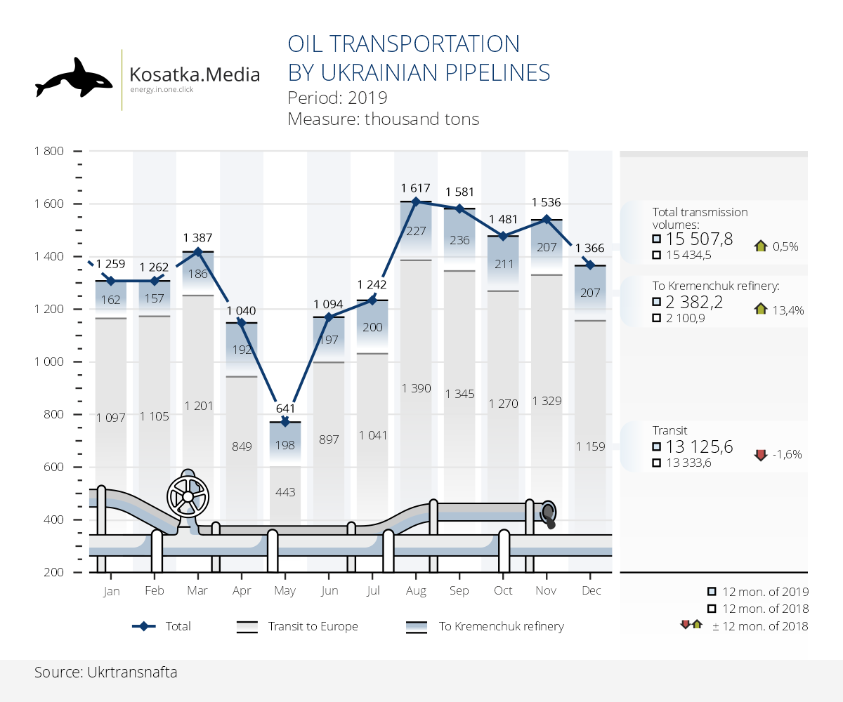 Ukrtransnafta increased oil flow volumes in 2019