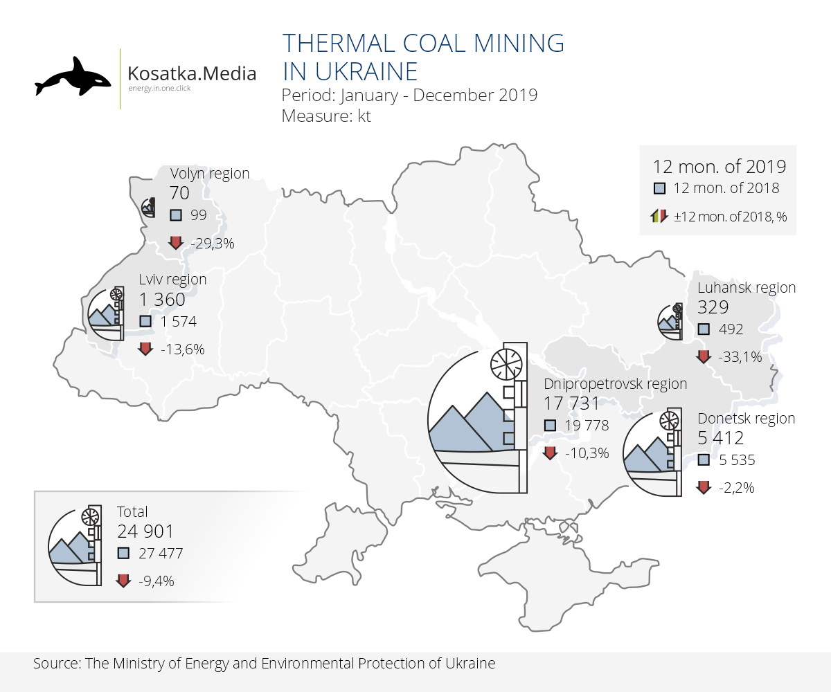 Ukrainian mines accelerated a decline in coal production