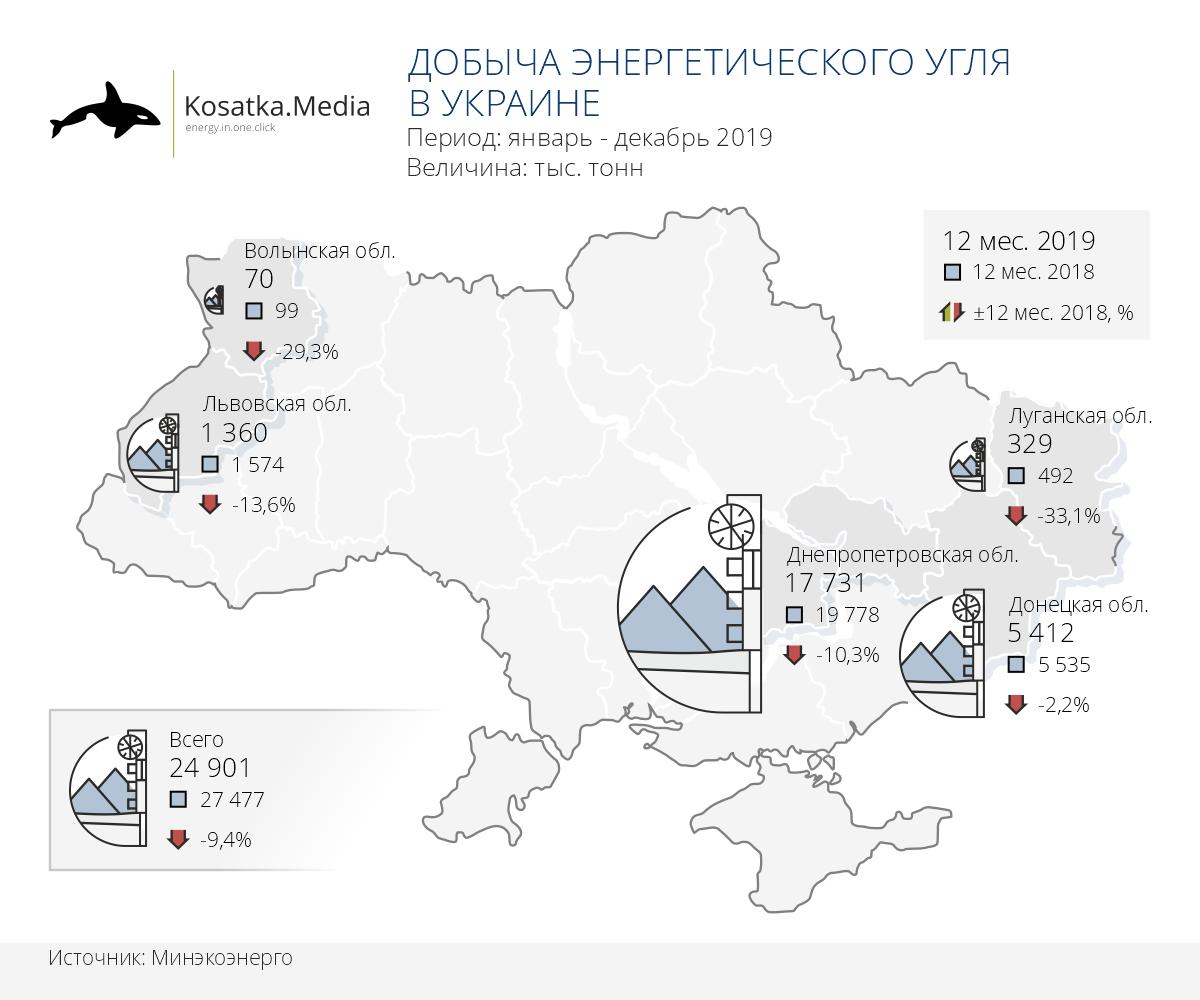 Снижение добычи  угля в Украине ускорилось