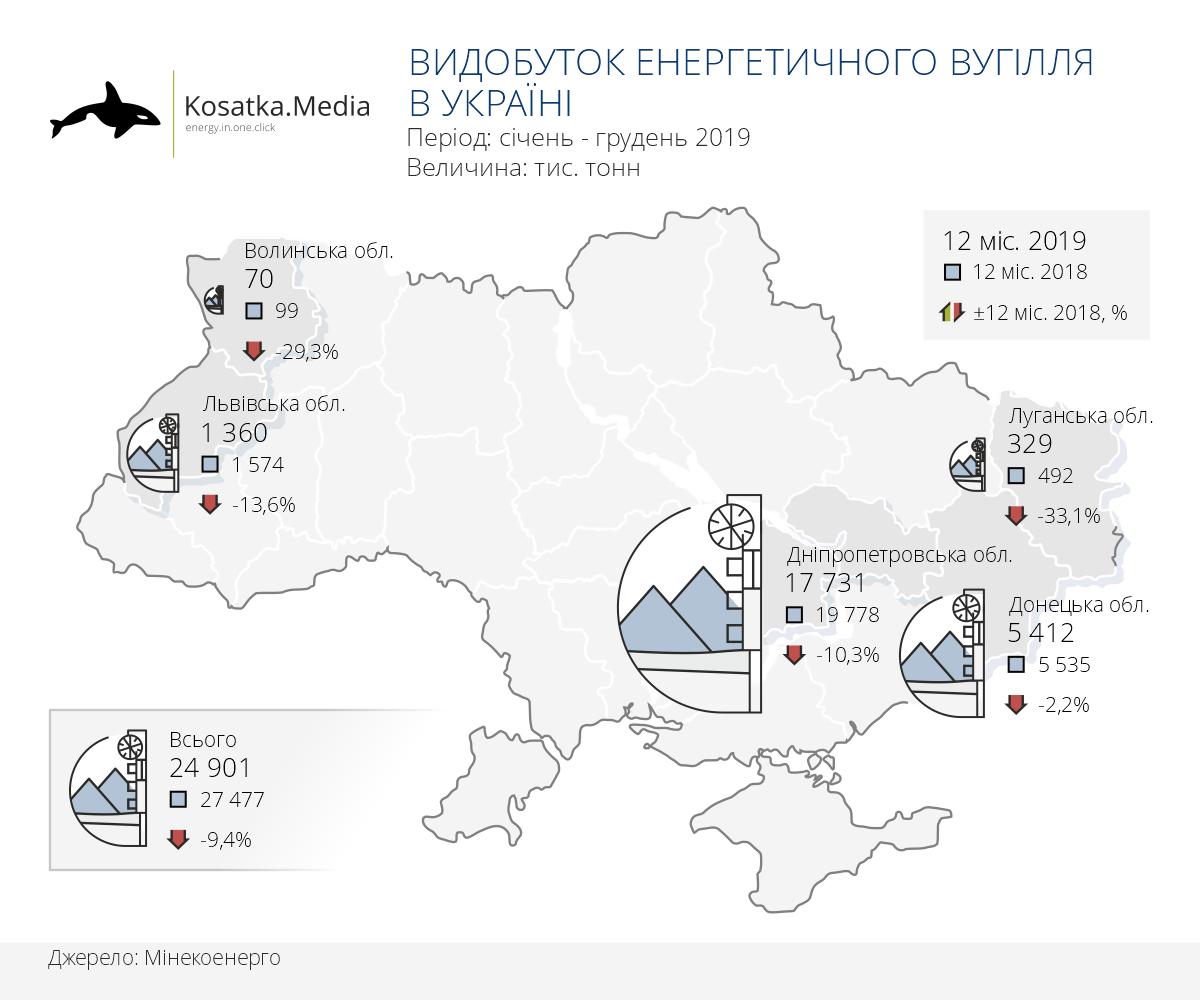 Зниження видобутку вугілля в Україні прискорилося