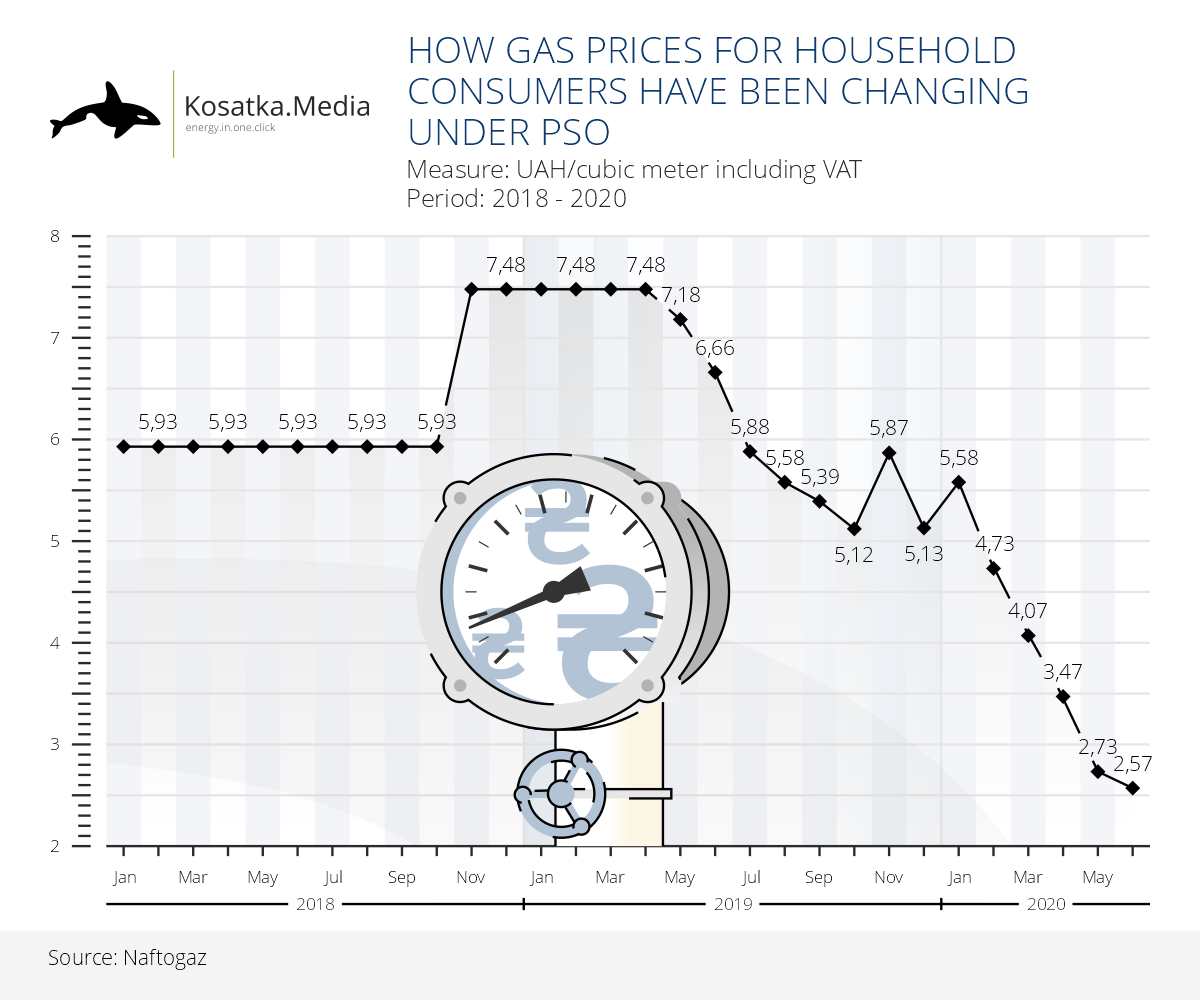 Gas price for household consumers 2018-2020