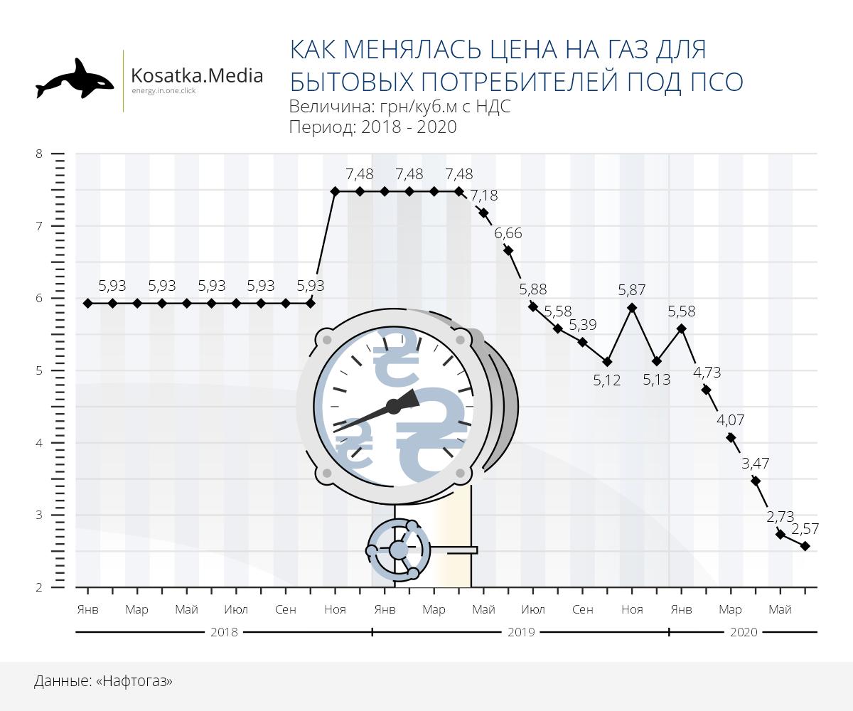 Ціна на газ для побутових споживачів 2018-2020