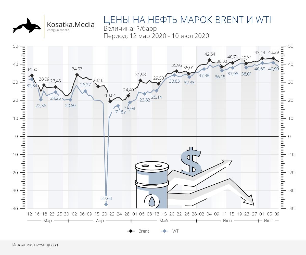 Динамика цен на нефть в марте-июле 2020: рекорды падения