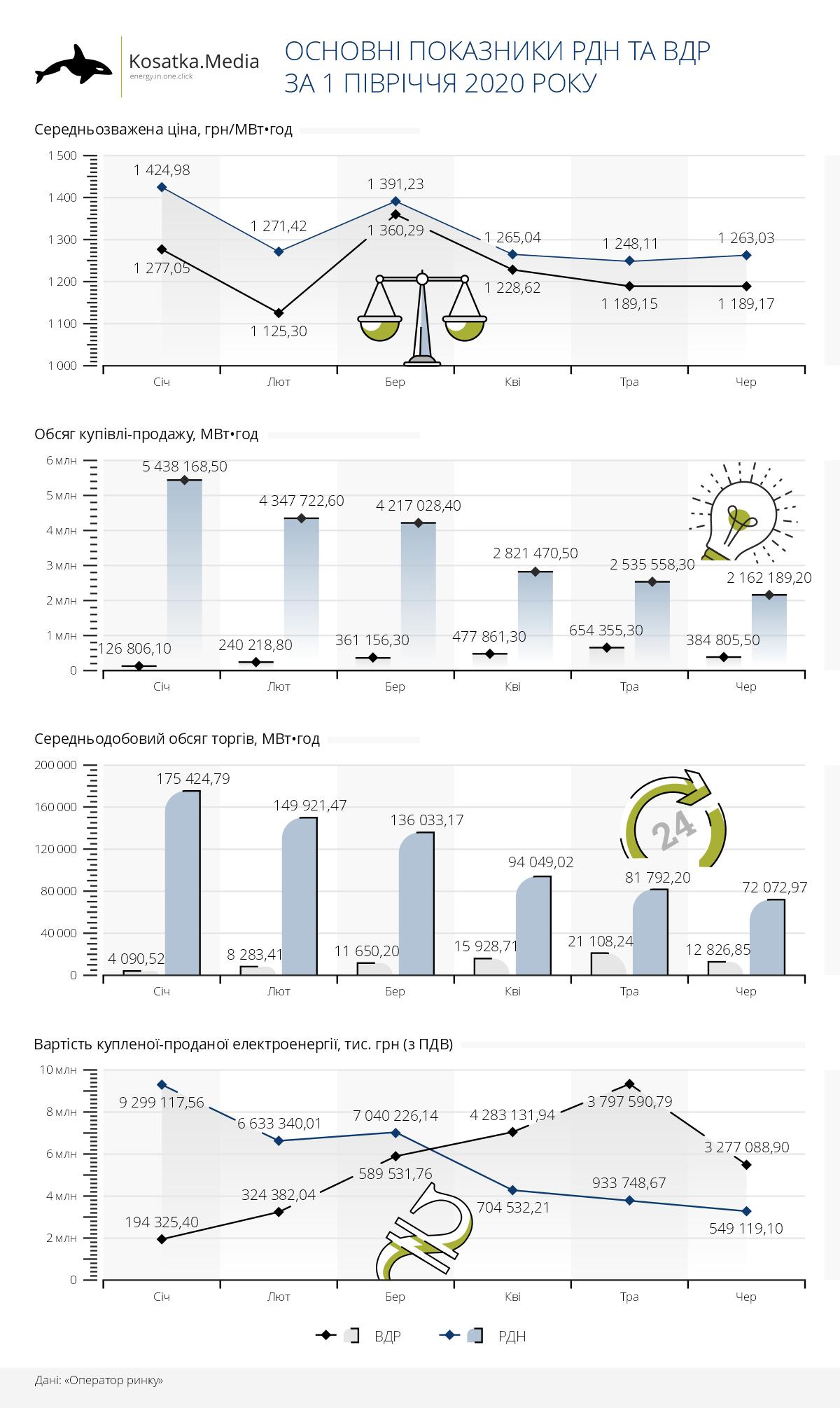 РДН та ВДР у 1 півріччі 2020: профіцит і низька ціна