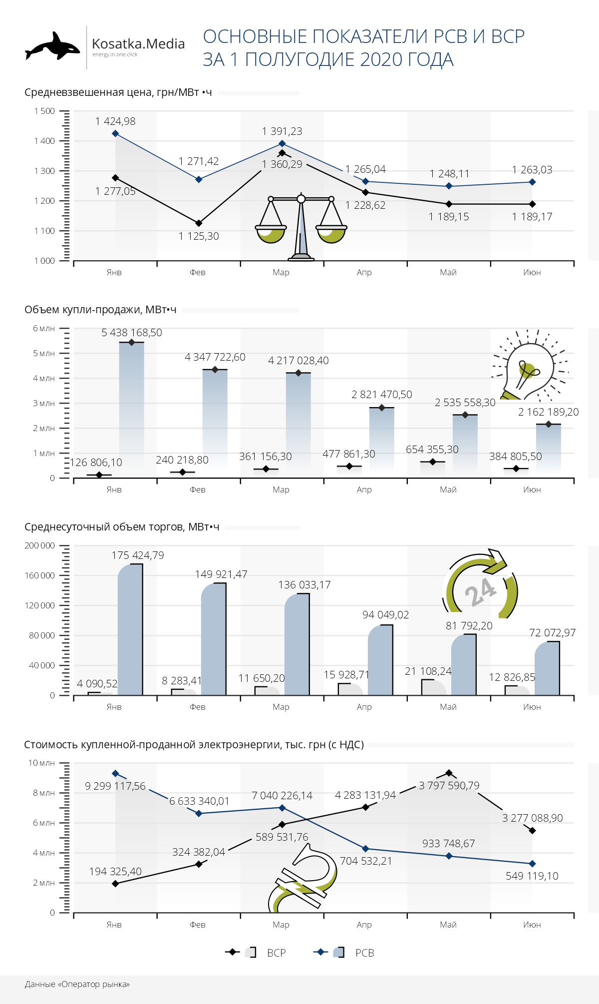 РСВ и ВСР в 1 полугодии 2020: профицит и низкая цена