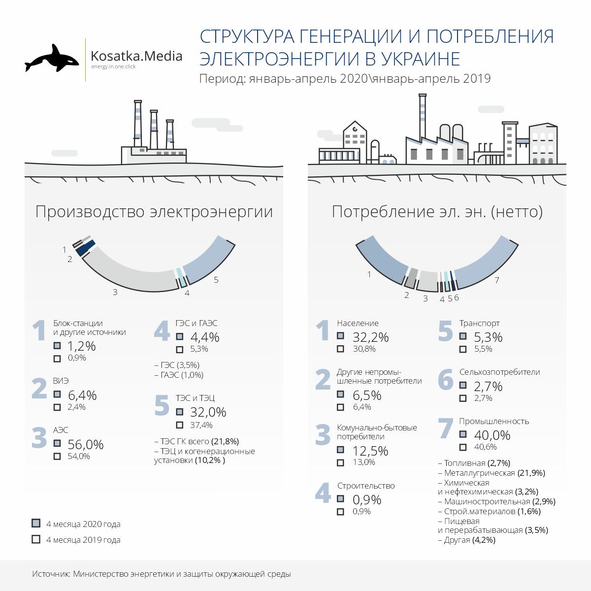 Структура генерации и потребления электроэнергии за 4 месяца 2020