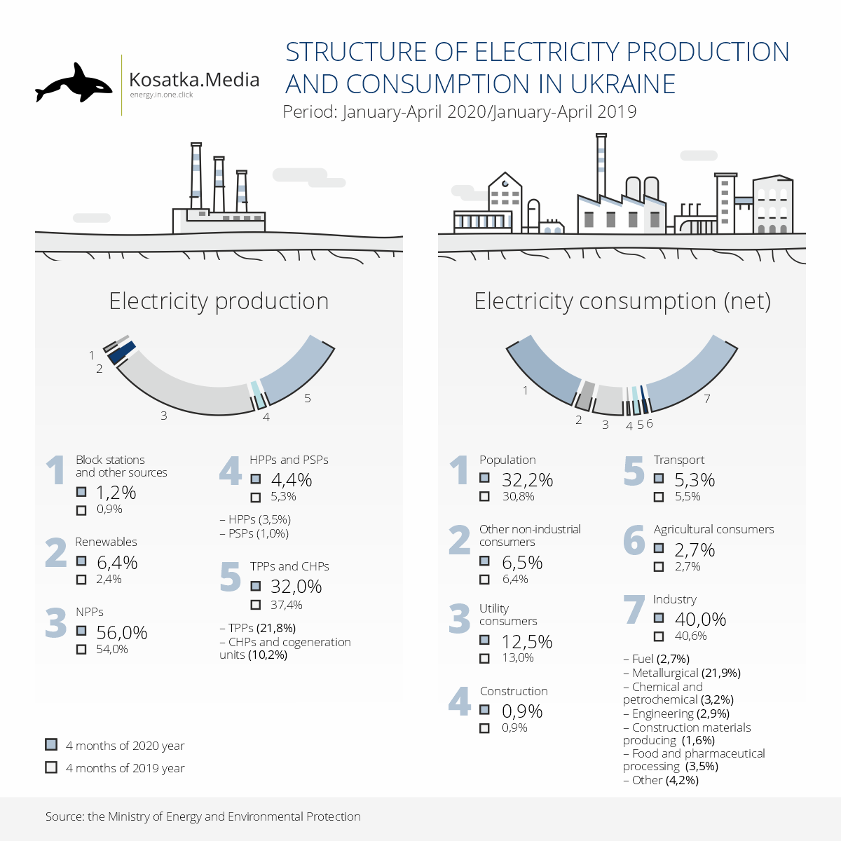 The structure of electricity production and consumption for 4 months of 2020