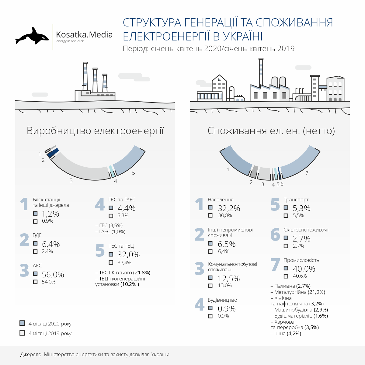 Структура генерації та споживання електроенергії за 4 місяці 2020