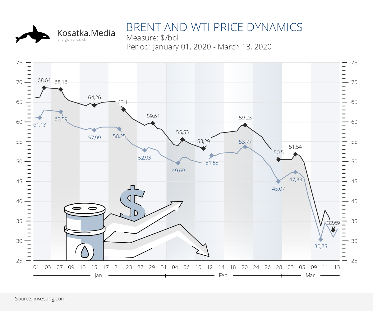 Oil price dynamics amid a price war between OPEC and Russia