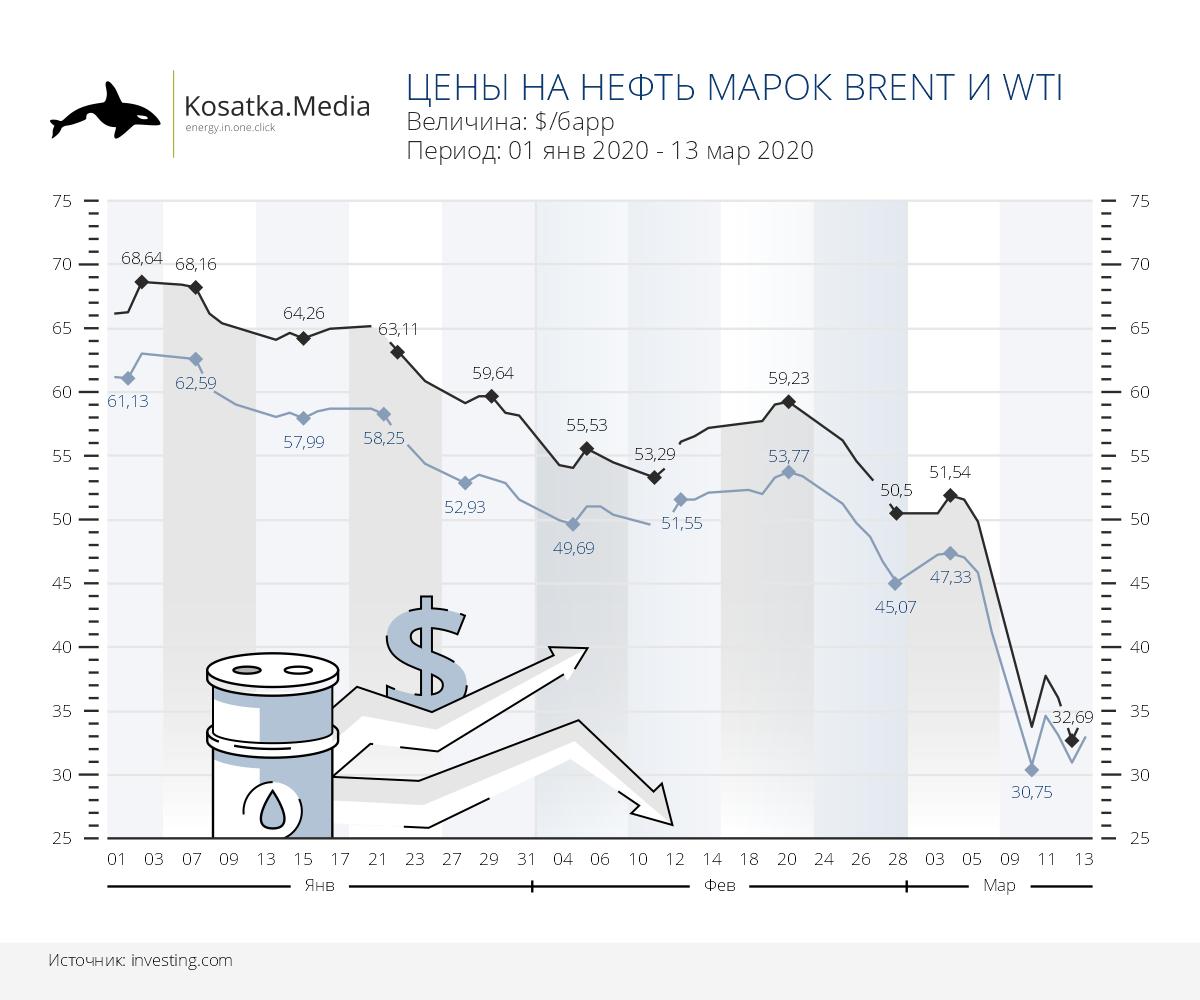 Динамика цен на нефть на фоне ценовой войны между ОПЕК и Россией