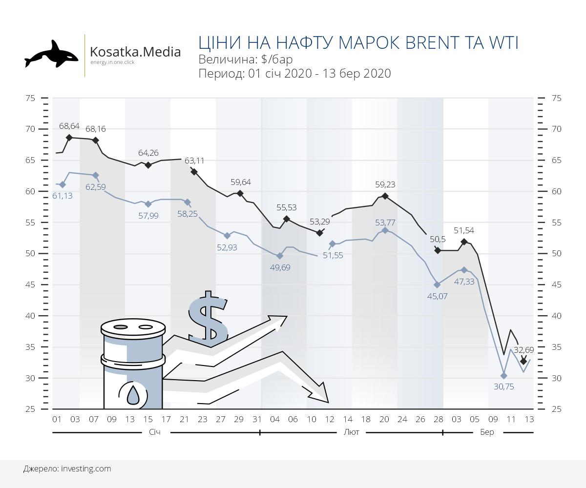 Динаміка цін на нафту на фоні цінової війни між ОПЕК та Росією