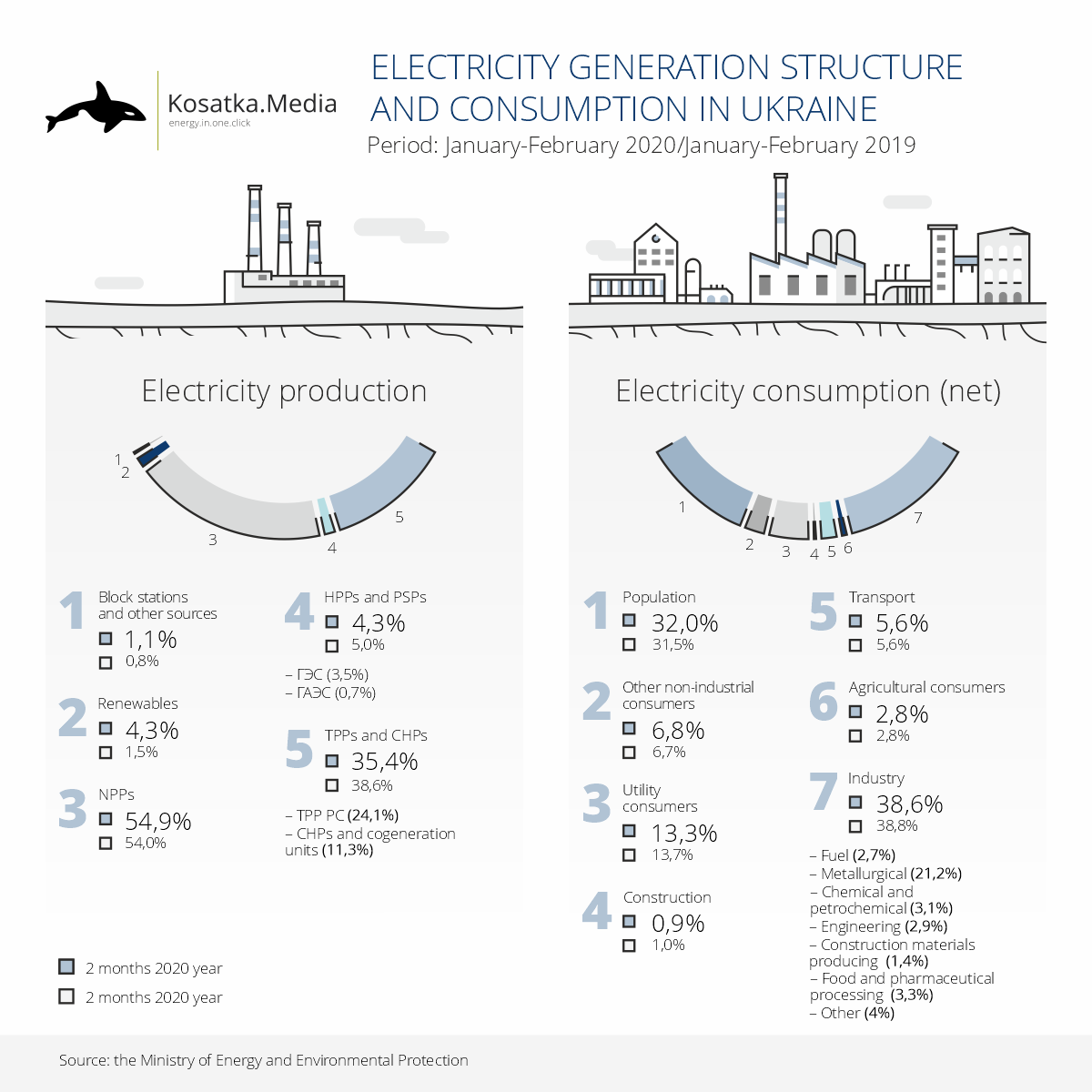 Structure of Generation and Electricity Consumption in Ukraine