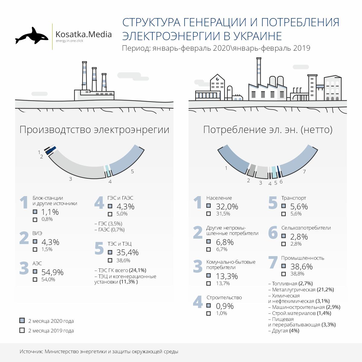 Структура генерации и потребления электроэнергии в Украине
