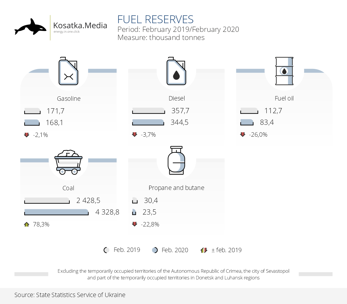 The reserves of almost all types of fuel decreased during a year in Ukraine