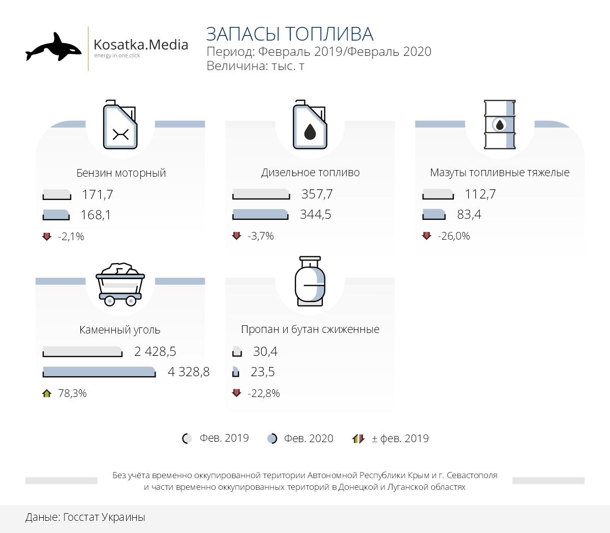 За рік в Україні зменшилися запаси майже  усіх видів палива