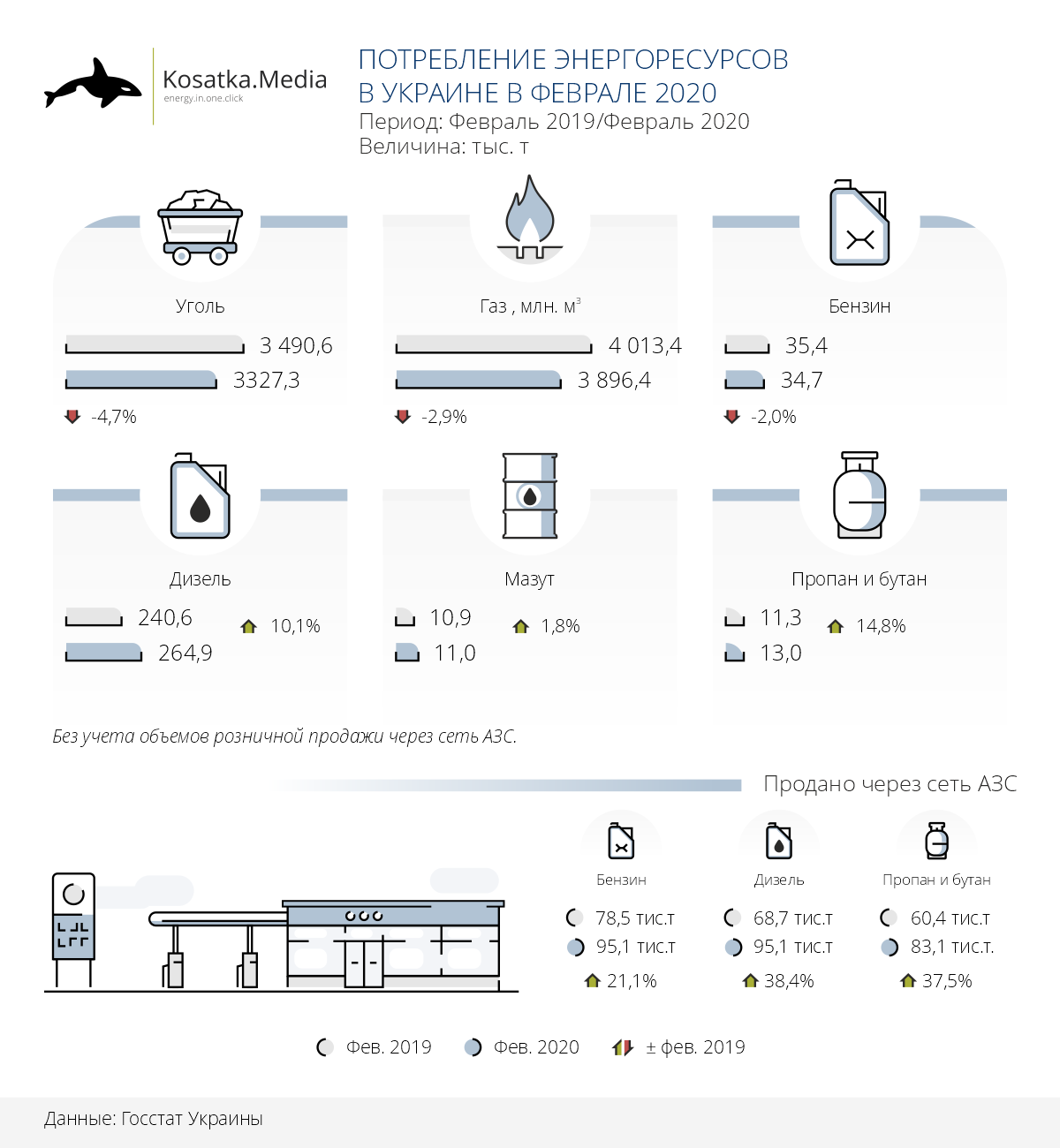 Energy consumption in Ukraine in February 2020