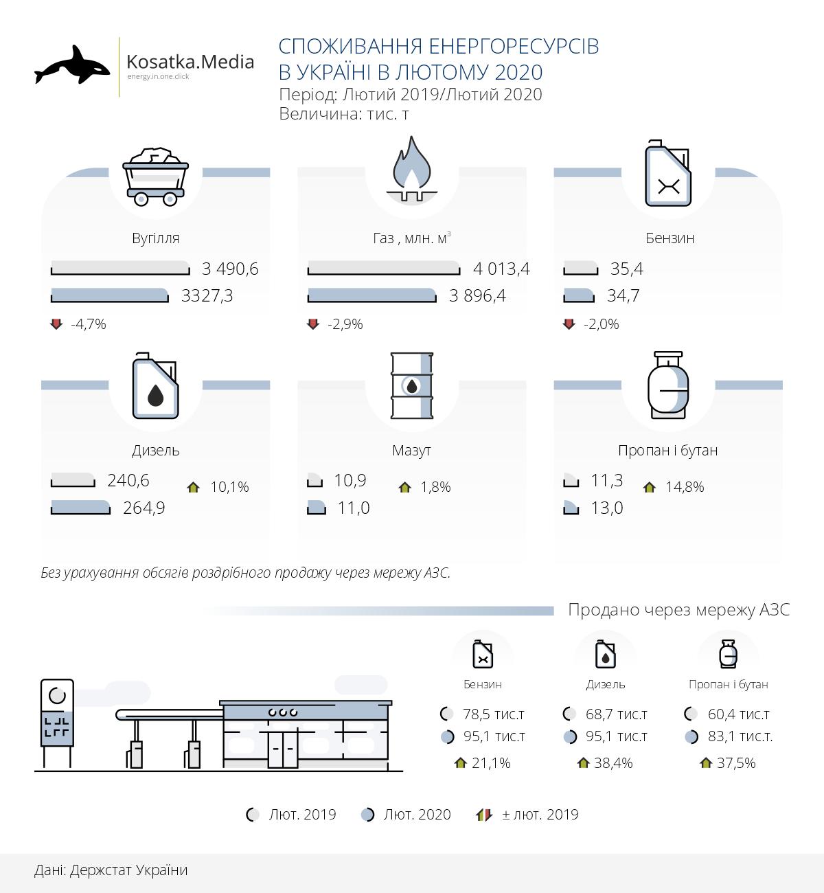 Споживання енергоресурсів в Україні в лютому