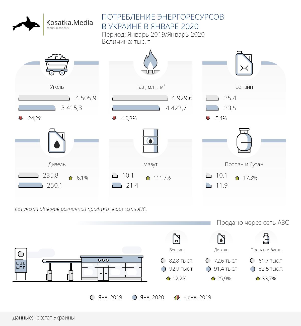 Потребление энергоресурсов в Украине в январе 2020 года