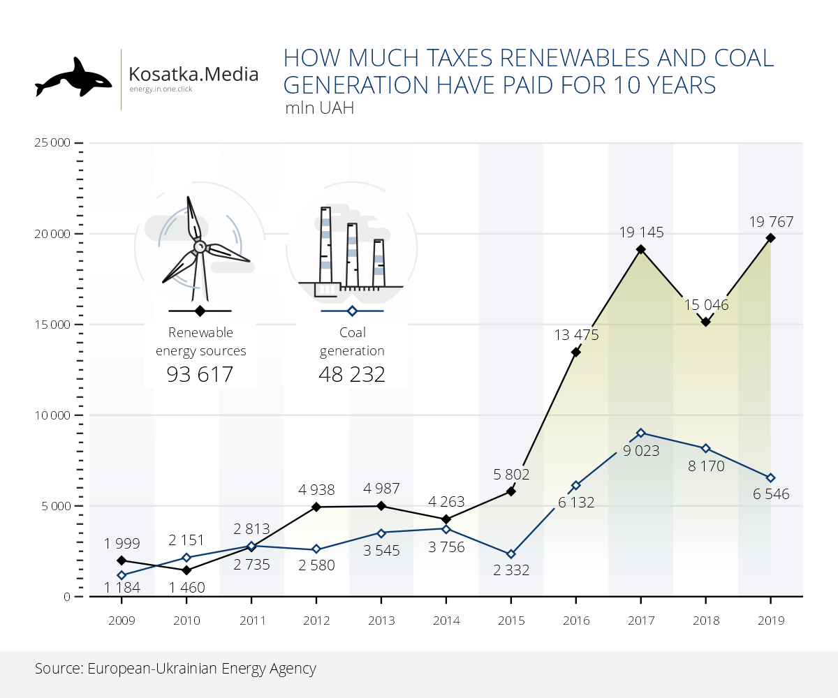 How many taxes renewables and coal generation have paid for 10 years