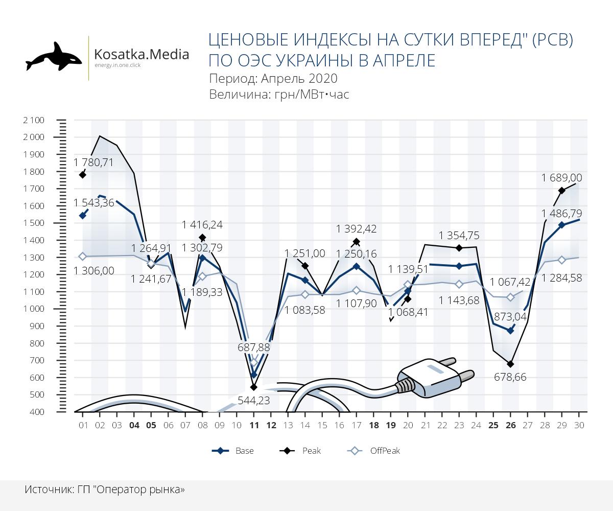 Ценовые индексы работы РСВ по ОЭС Украины в апреле