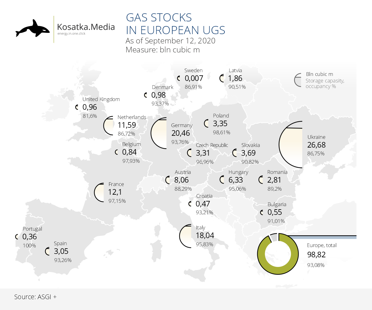 Natural gas stocks in Europe