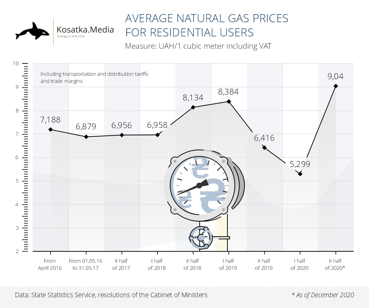 Average natural gas price in 2016-2020