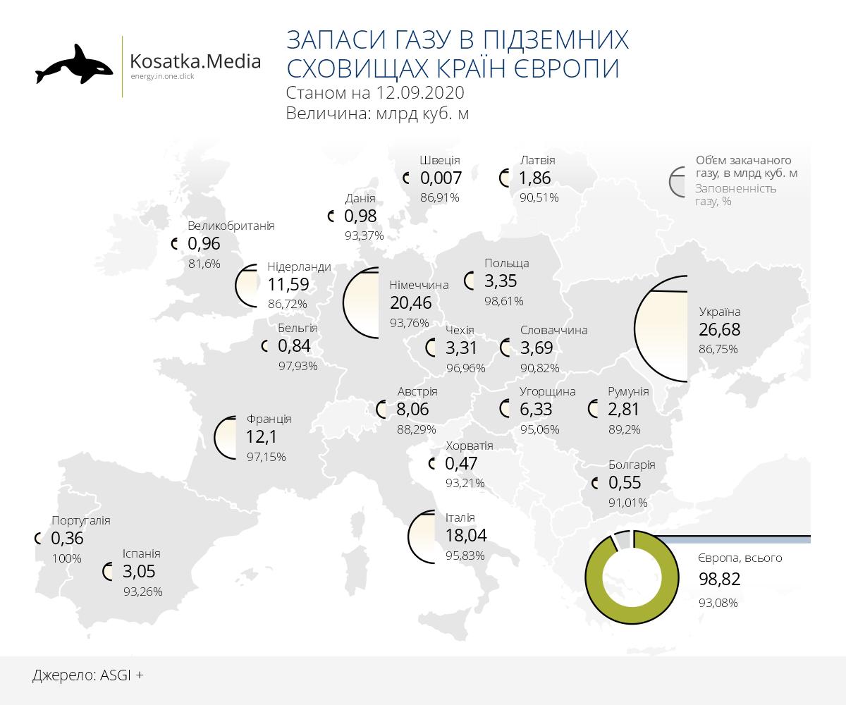 Запаси природного газу в країнах Європи