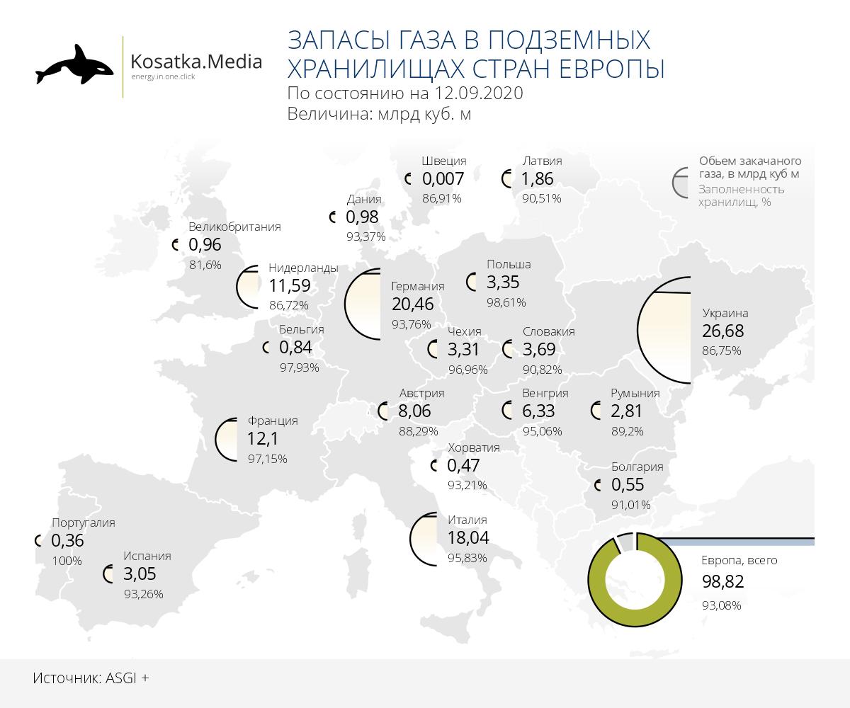 Запасы природного газа в странах Европы