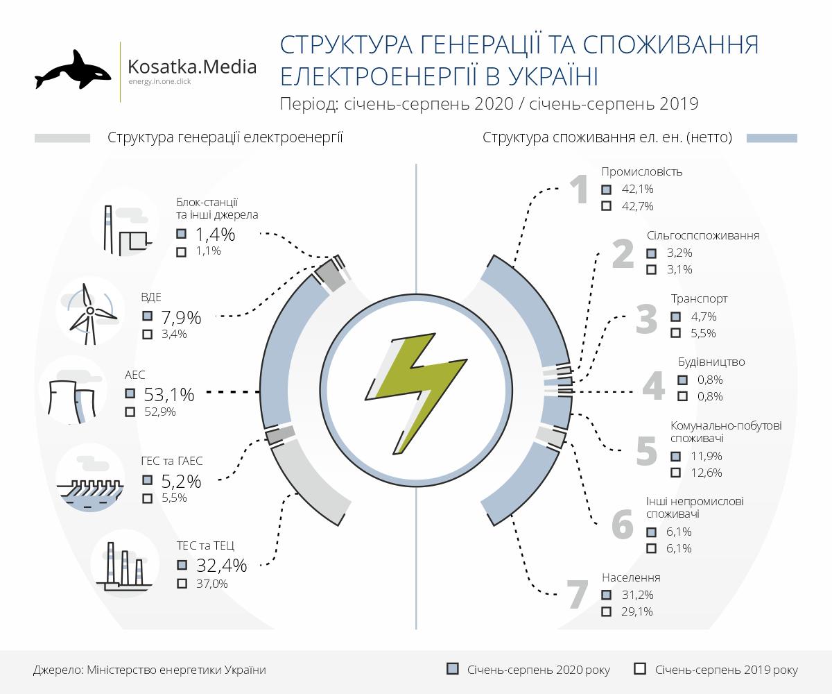 Генерація та споживання електроенергії в січні-серпні 2020 року