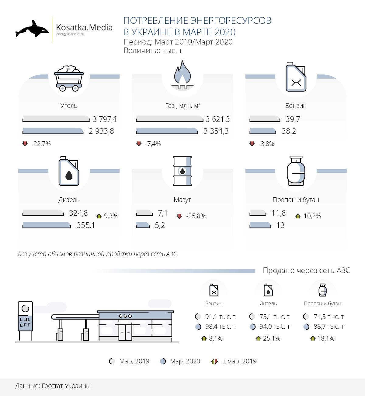 Потребление энергоресурсов в Украине в марте