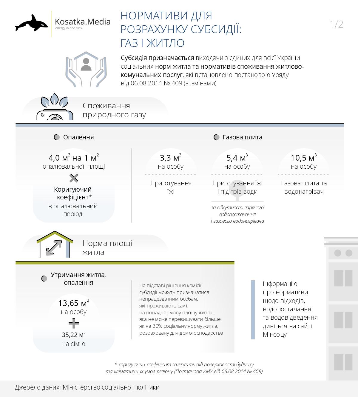 Норми для розрахунку розміру субсидії в Україні: газ, електроенергія, тепло, житлова площа
