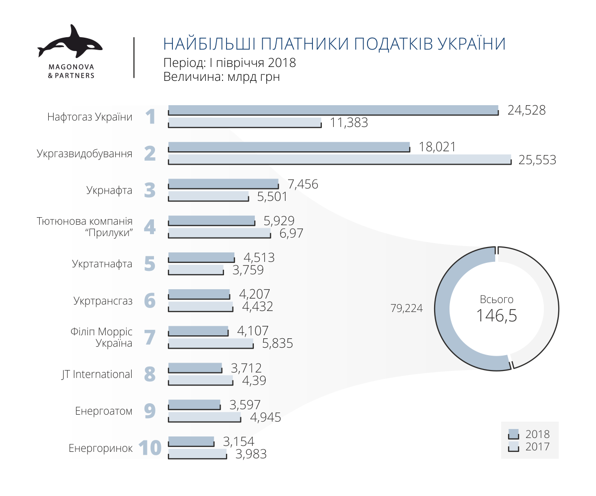 Найбільші платники податків в Україні