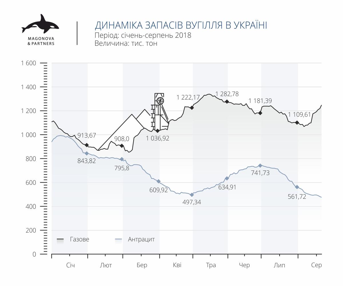 Динамика запасов угля на ТЭС и ТЭЦ в Украине