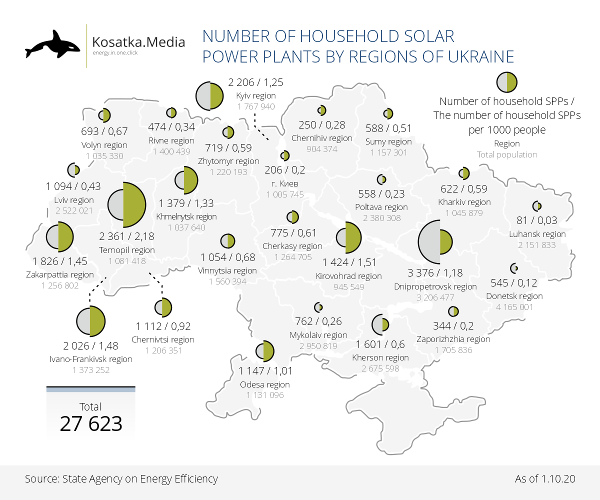 Household solar power plants in Ukraine: where were they built