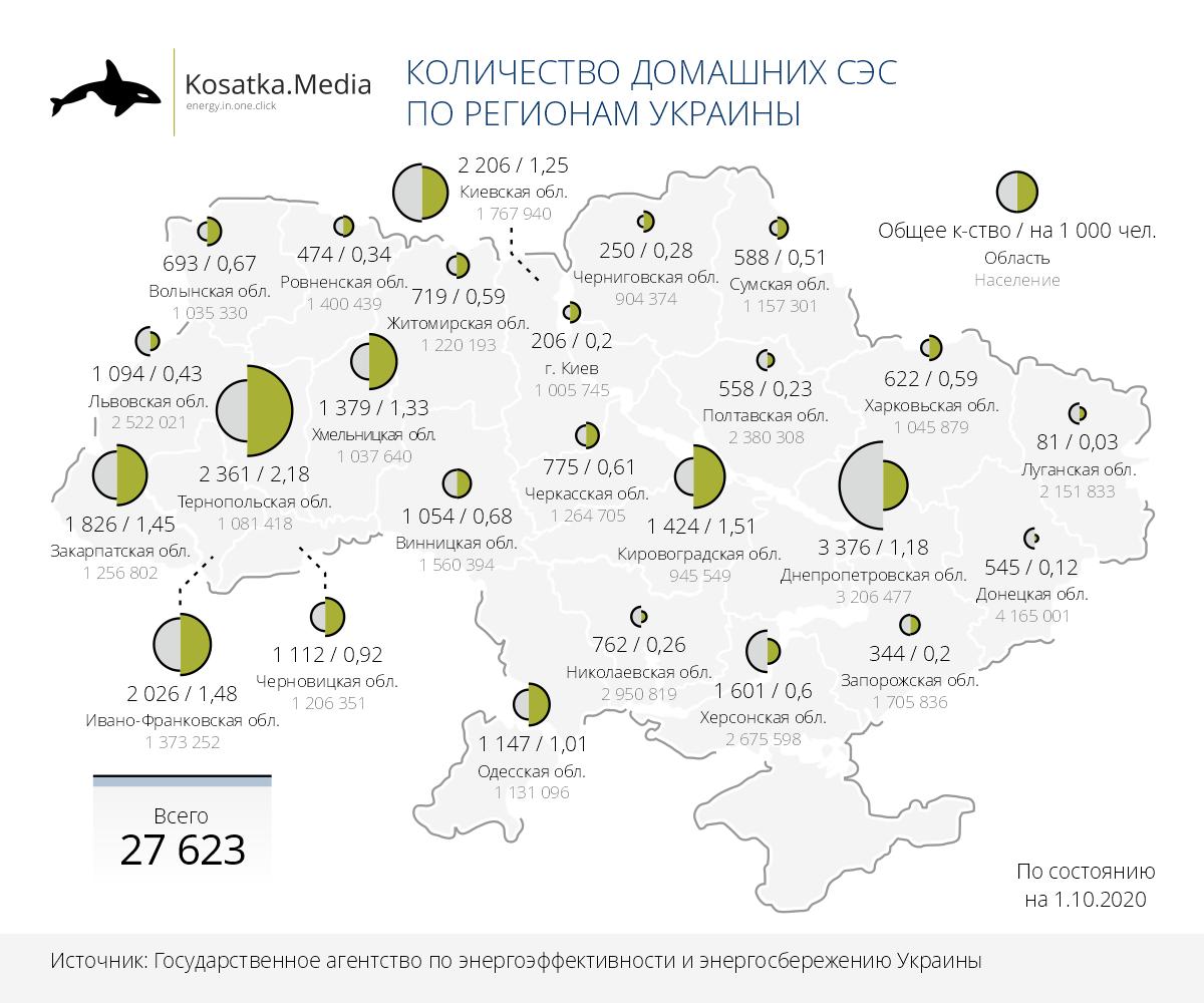 Домашні СЕС в Україні: де збудували найбільше
