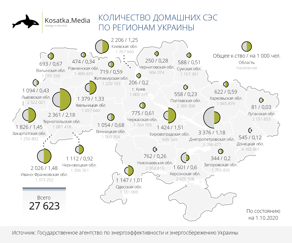 Домашние СЭС в Украине: где построили больше