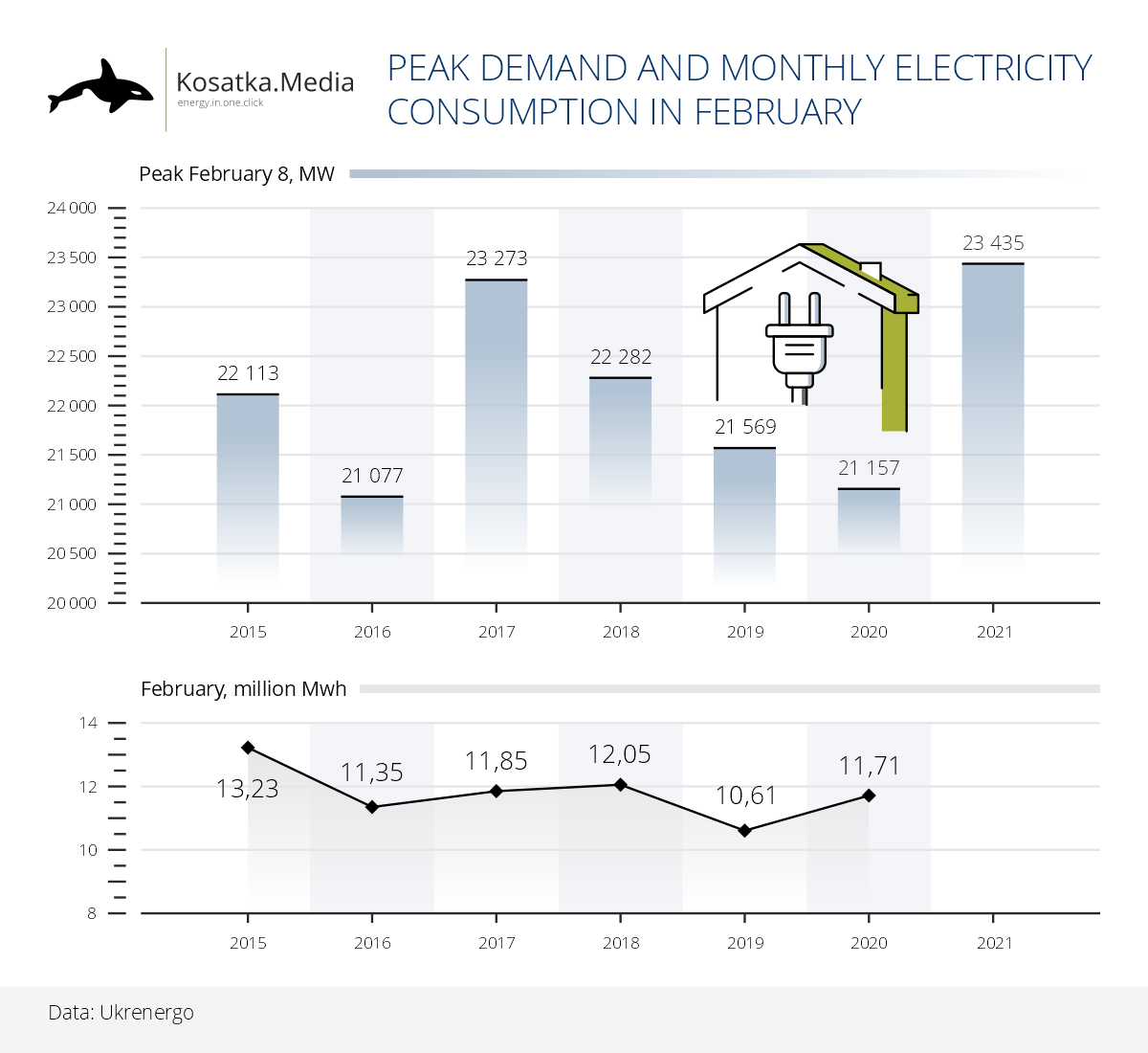 Record peak of electricity consumption in February: will there be a record of a month