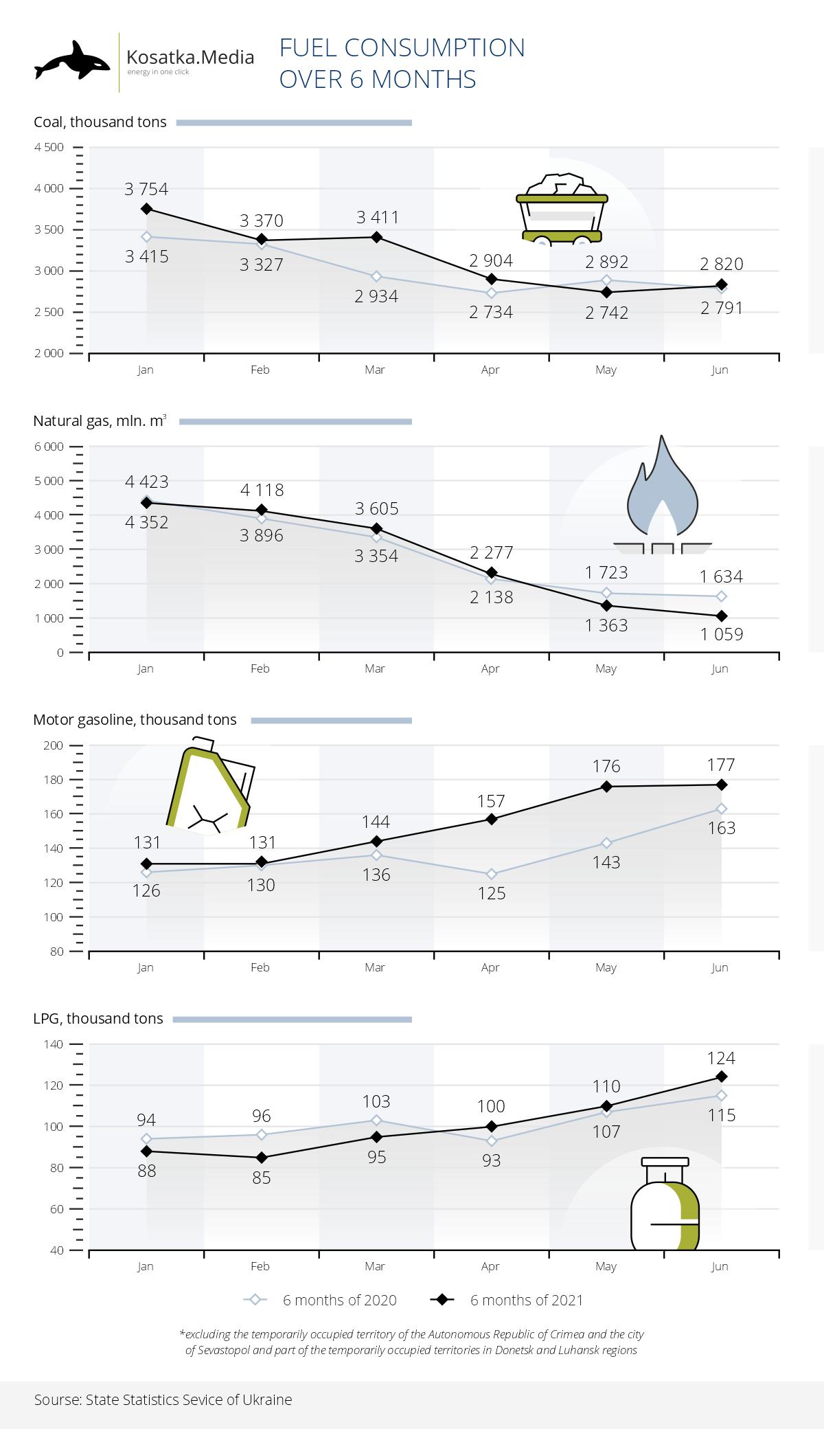Україна стала використовувати більше бензину і скрапленого газу