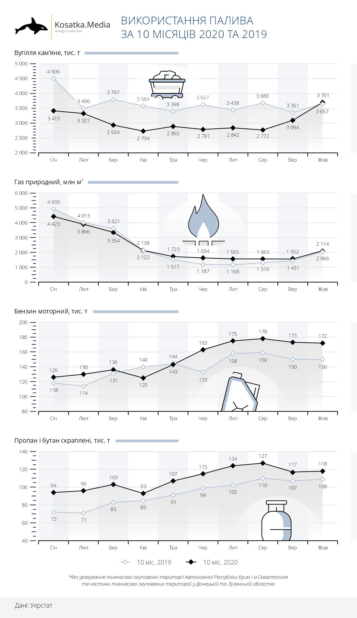 Україна зменшила споживання вугілля і збільшила бензину
