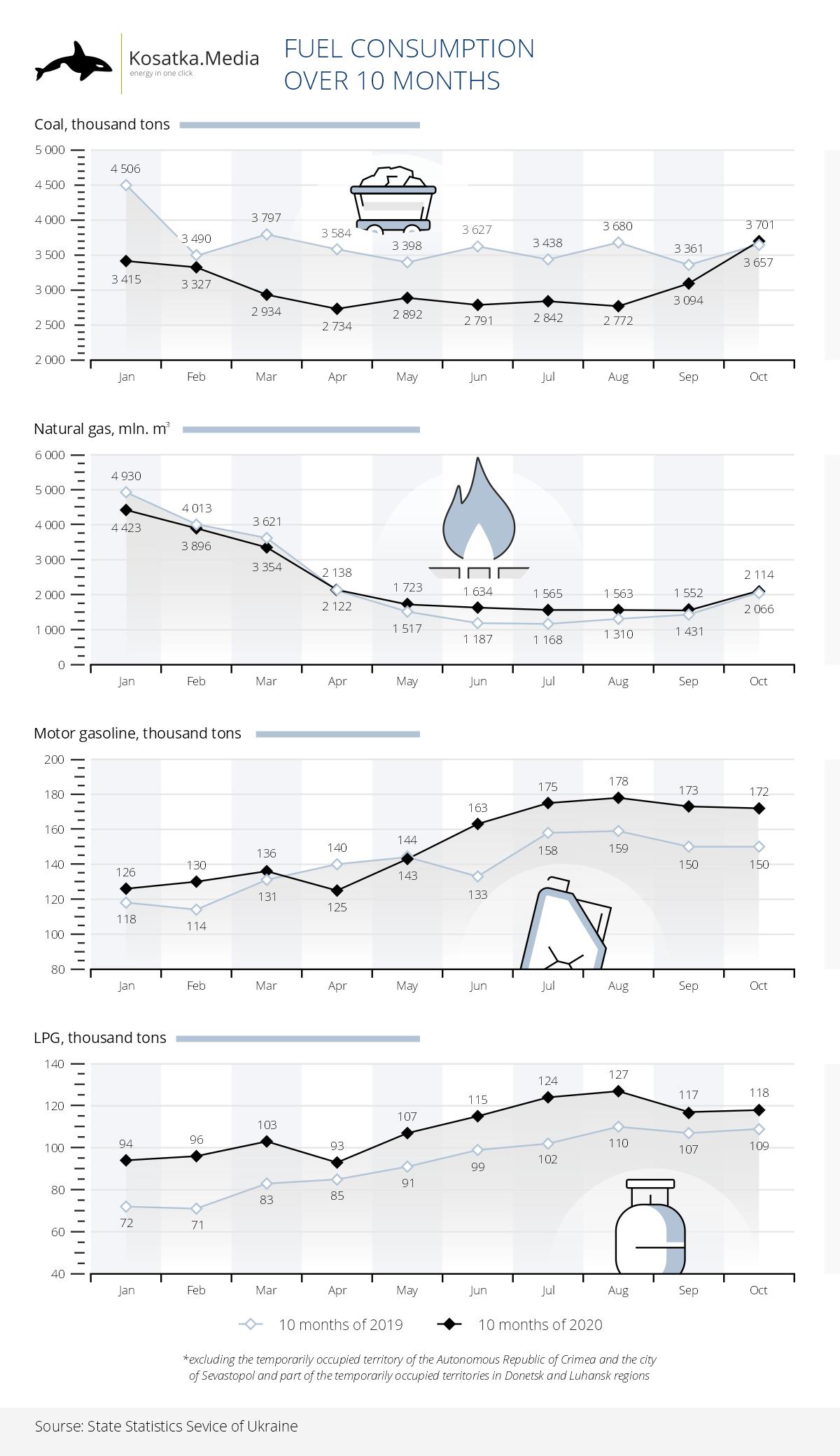 Ukraine reduced coal consumption and increased gasoline