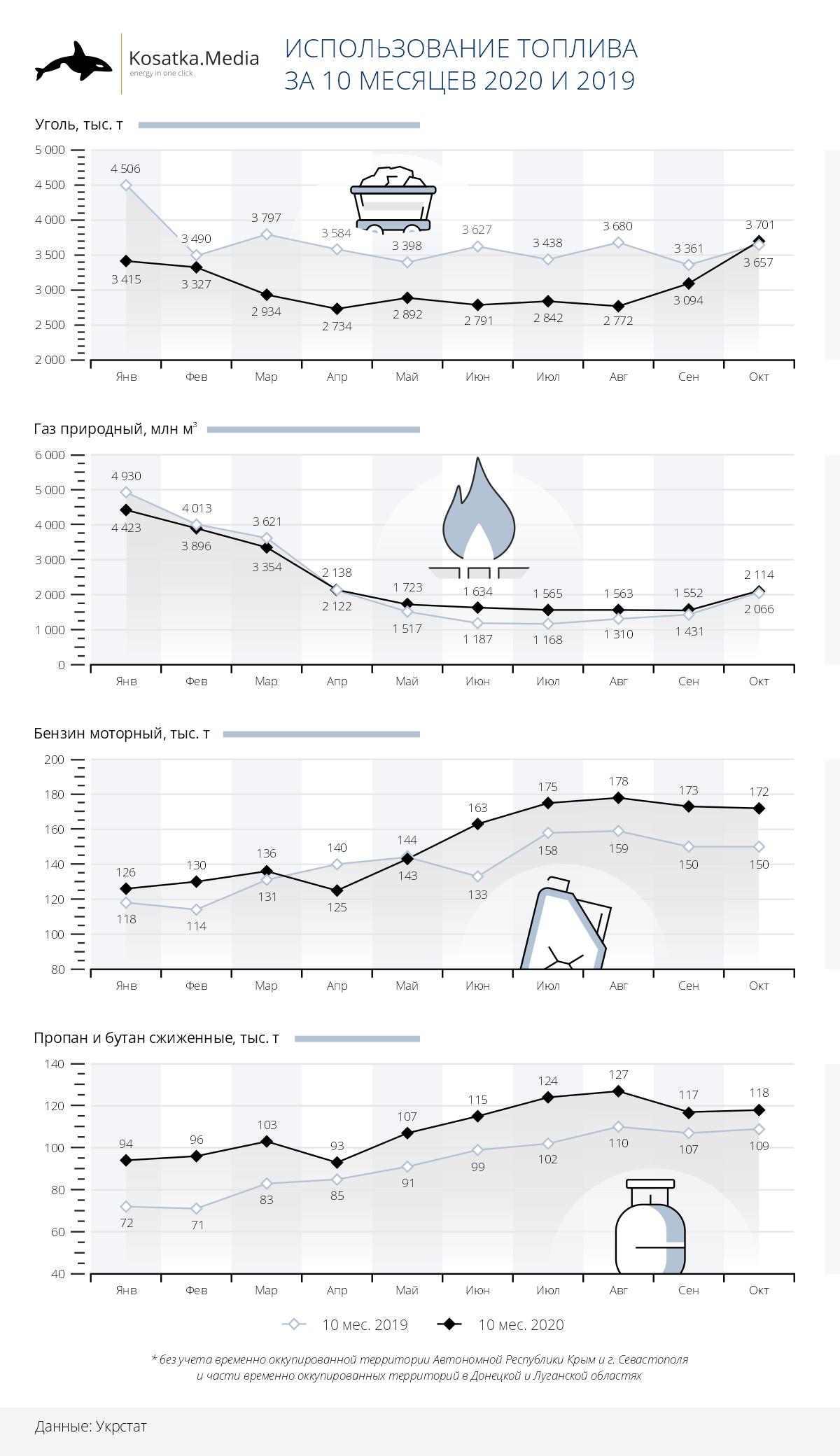 Украина сократила потребление угля и увеличила бензина