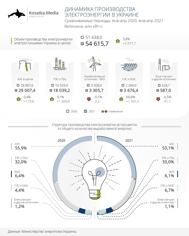 На 5,8% больше электроэнергии: результаты первых 4 месяцев 2021