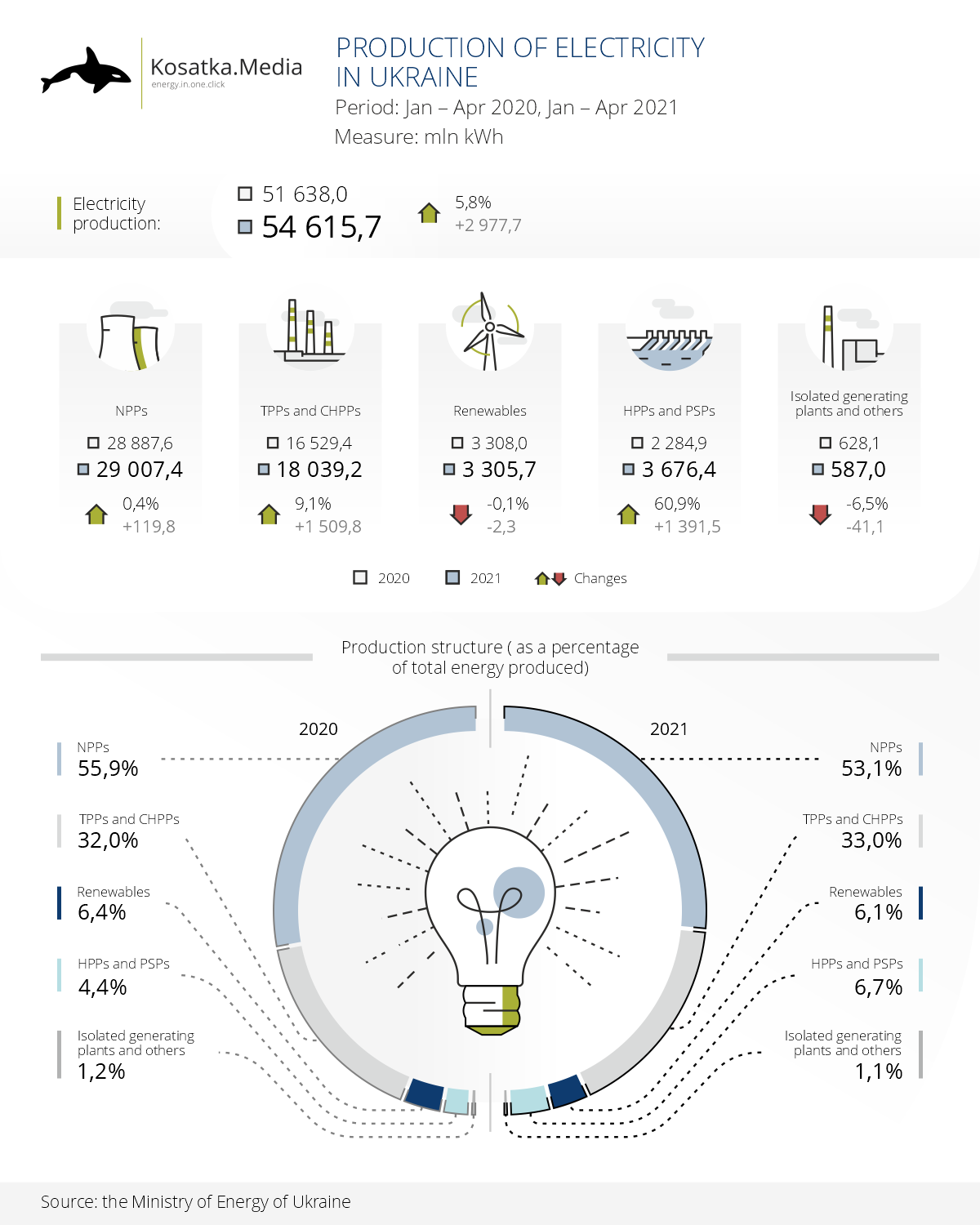 5.8% more electricity: results for the first 4 months of 2021