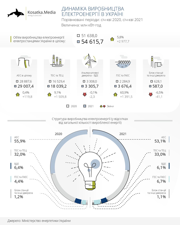 На 5,8% більше електроенергії: результати перших 4 місяців 2021