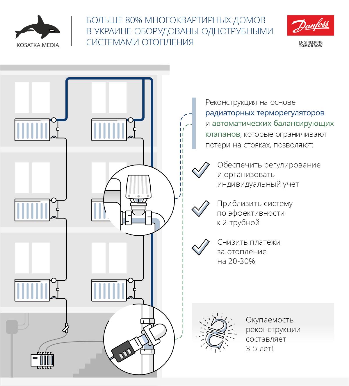 Радиаторные терморегуляторы и балансировочные клапаны позволят уменьшить расходы на отопление на 30%